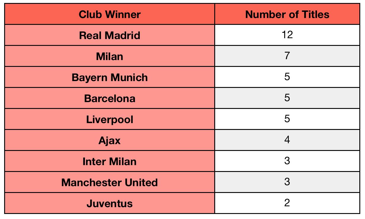 Uefa champions league winners since 1997 pledge for Championship league table 99 00