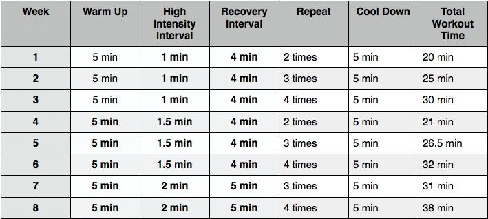 interval trainging