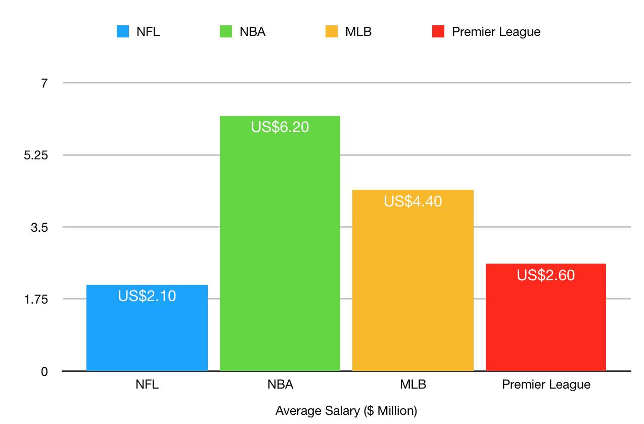 overpaid footballers