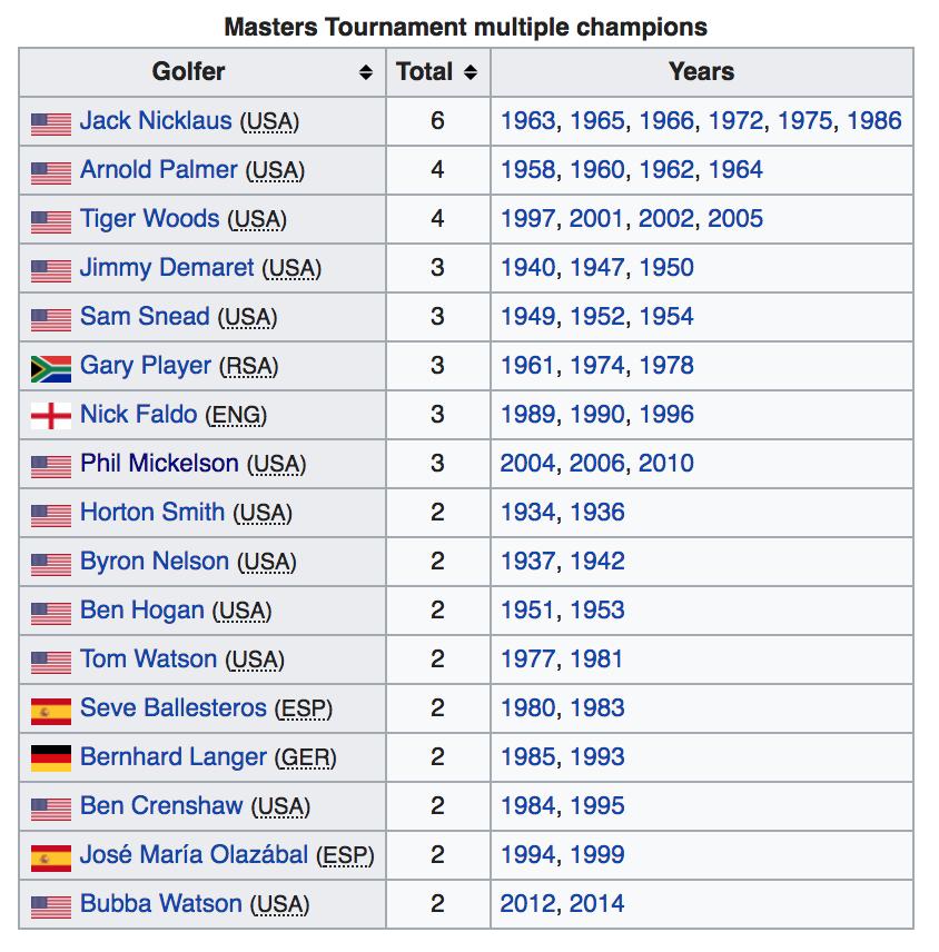 masters champions