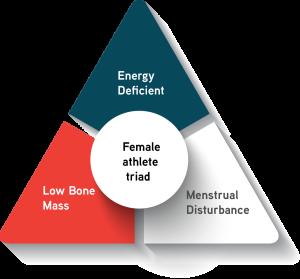 femaleathletetriad