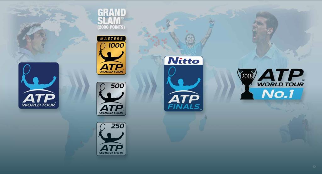ATP Tour Guide
